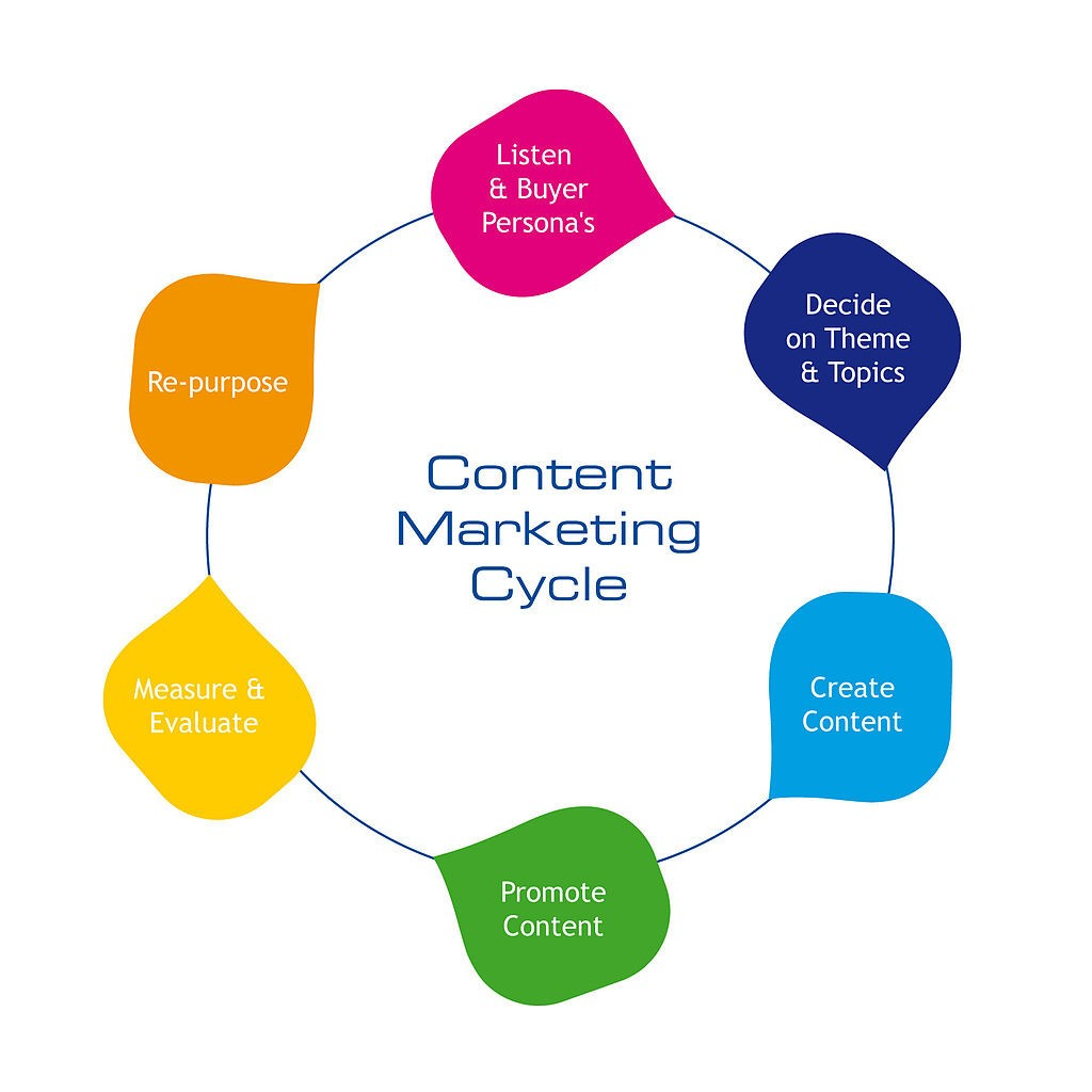 content marketing, strony internetowe