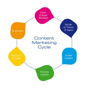 content marketing, strony internetowe