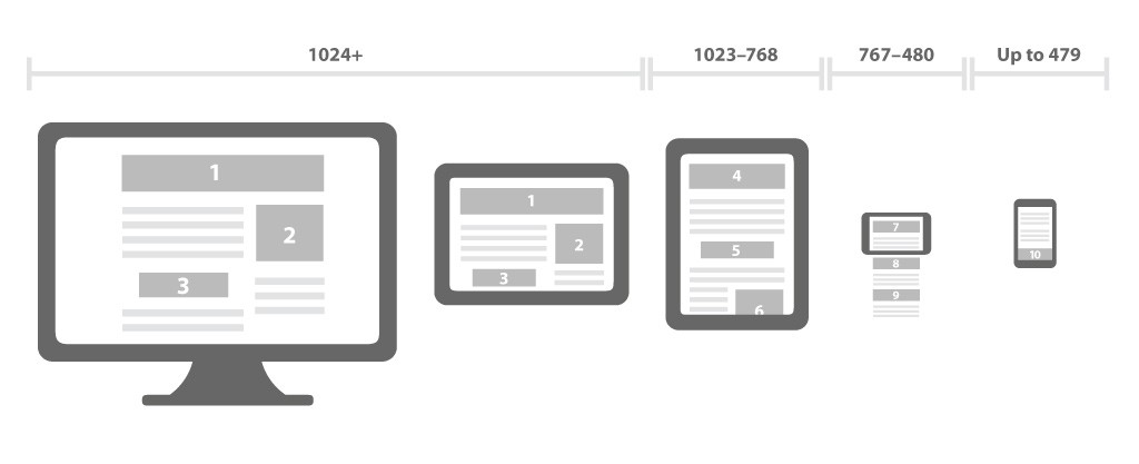 responsive design, websites